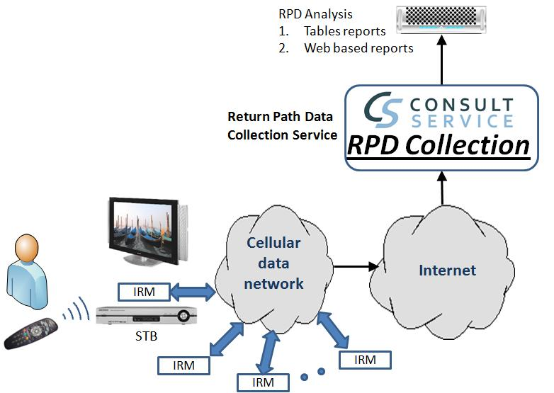 RPD collection architecture